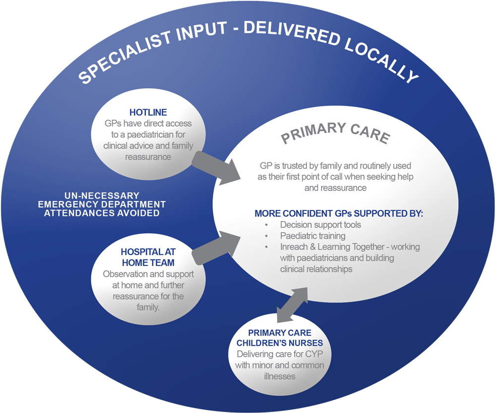 Primary care case study