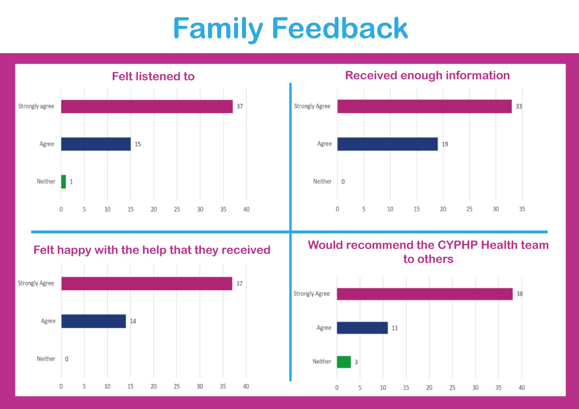 2019 11 07 Family feedback ongoing conditions