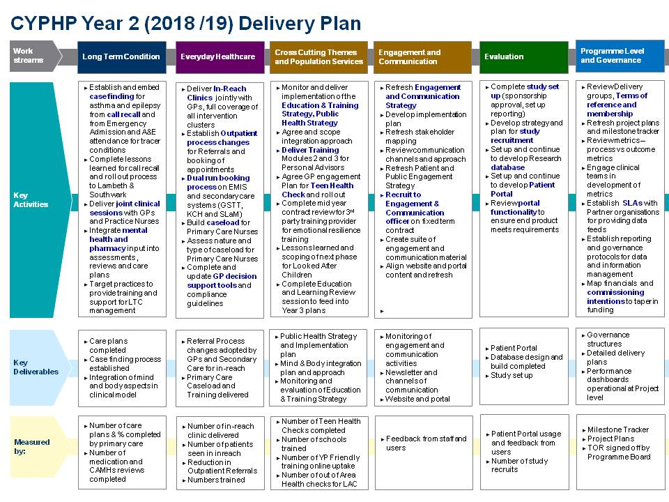 Delivery Plan 2018-2019