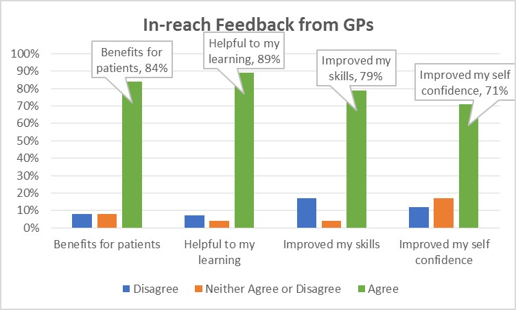 In-reach clinic feedback chart