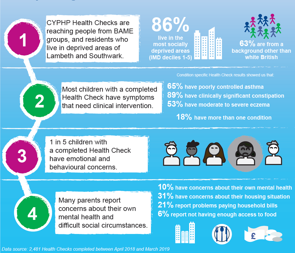 2019 02 20 Health Check Data Infographic leaflet