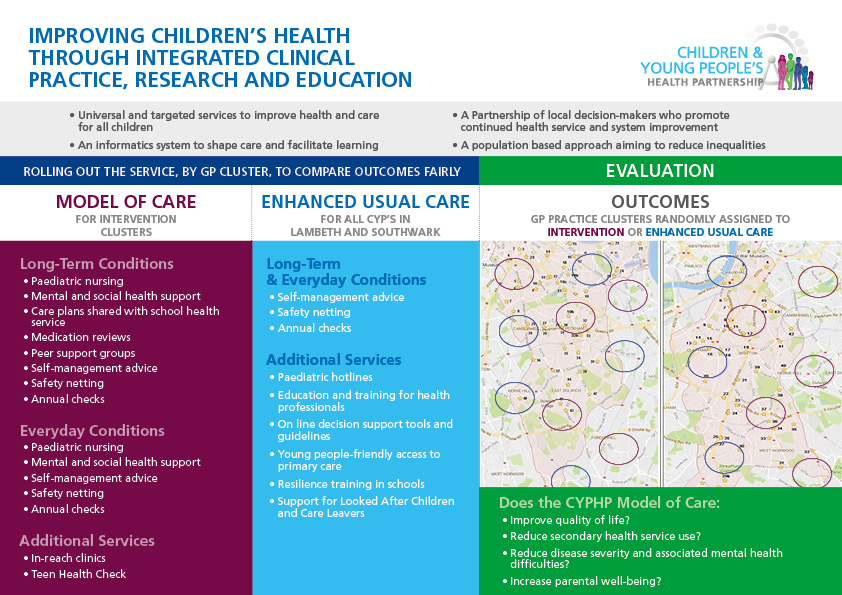 programme graphics Integrated clinical practice