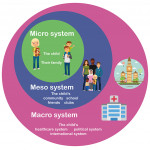 Micro, meso and macro systems